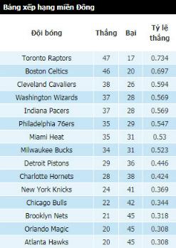 Raptors và Celtics giành hai vé đầu tiên dự play-off NBA 2018 - 1