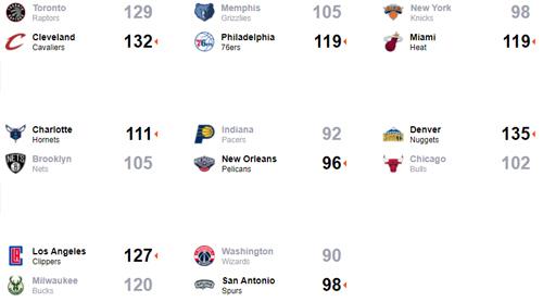 Dwight Howard đóng góp 30 rebound, Hornets thắng ngược Nets