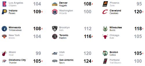 Aldridge lập kỷ lục, Spurs đạt chuỗi thắng dài nhất từ đầu mùa này