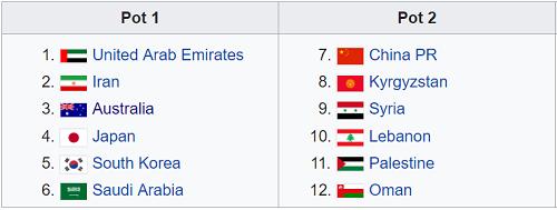 Nhóm 1 và 2 ở VCK Asian Cup 2019.