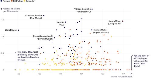 Biểu đồ so sánh quãng đường di chuyển và hiệu suất làm bàn của cầu thủ ở Champions League.