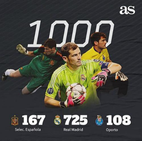 1000 trận của Casillas đến trong các màu áo tuyển Tây Ban Nha, Real Madrid rồi Porto. Ảnh: AS.