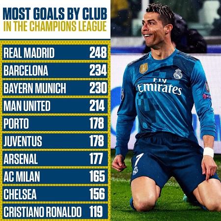 Ronaldo san bằng kỷ lục 98 trận thắng tại Champions League