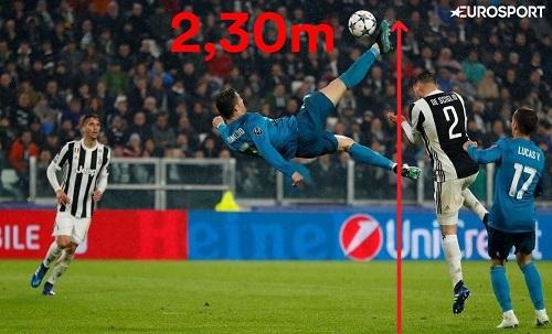 Ronaldo lập siêu phẩm ở độ cao 2,3 mét. Ảnh: Eurosport.