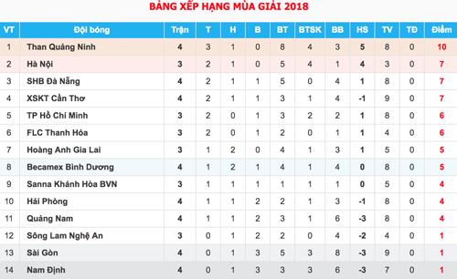 HLV Hà Nội bắt bệnh hay thua sân khách của HAGL - 1