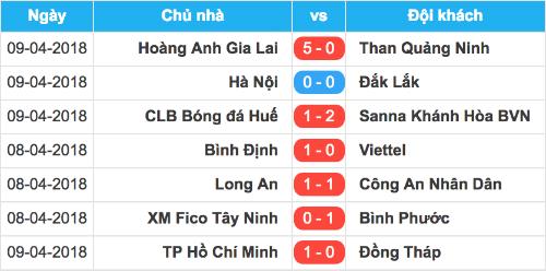 Kết quả vòng sơ loại Cup Quốc gia 2018