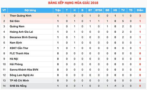 Người cũ gieo sầu cho Đà Nẵng trong ngày khai màn V-League - 2