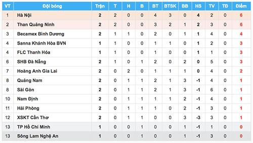 Kết quả và bảng điểm sau vòng 2 V-League 2018.