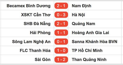 HLV Phan Văn Tài Em ra mắt sân nhà bằng trận thua ngược ở V-League - 2