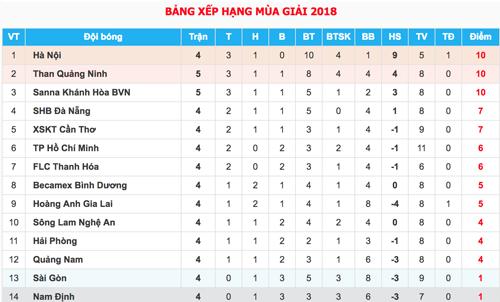 Khánh Hòa cắt mạch bất bại của Quảng Ninh ở V-League 2018 - 1