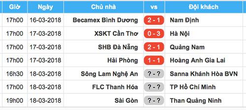 Kết quả và lịch thi đấu vòng 2.