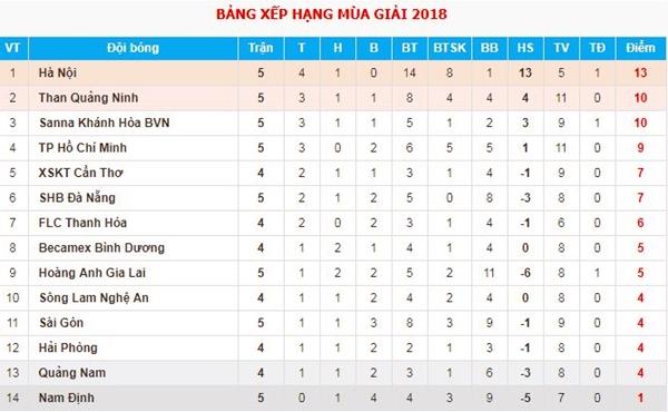 Bảng điểm V-League 2018 sau ngày thi đấu 14/4.