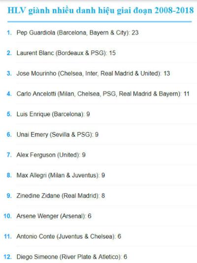 Guardiola vô địch nhiều gấp đôi Mourinho trong 10 năm qua