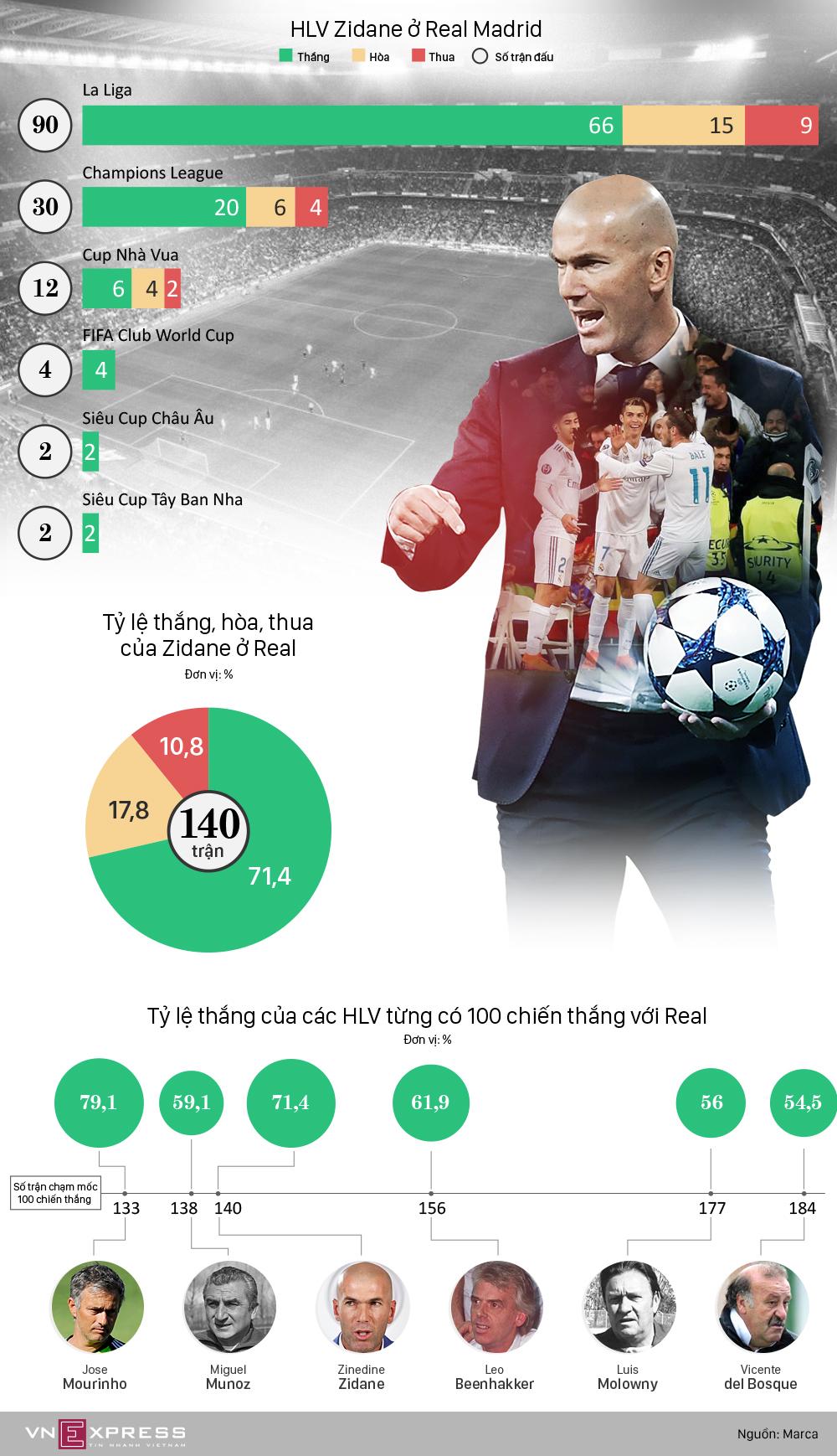 Những ấn tượng trong 100 chiến thắng của Zidane ở Real Madrid