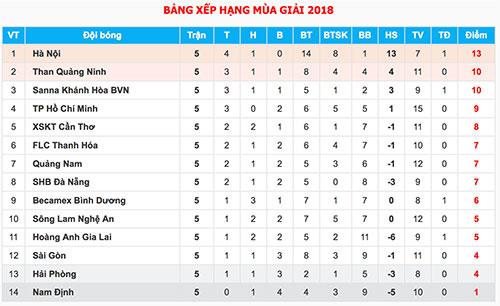 HLV Trần Minh Chiến bị cấm chỉ đạo hai trận ở V-League - 1