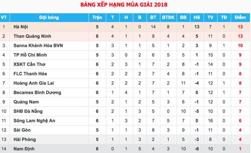 Quảng Ninh đánh bại Nam Định, áp sát ngôi đầu V-League