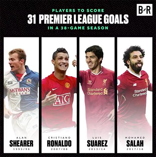 Bốn chân sút đang chia sẻ kỷ lục ghi 31 bàn trong một mùa giải Ngoại hạng Anh.