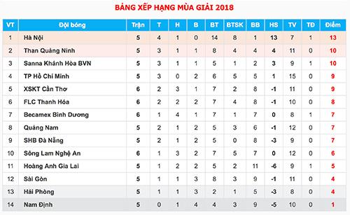 HLV HAGL: Công Phượng cần chơi đơn giản để có bàn thắng ở V-League - 2
