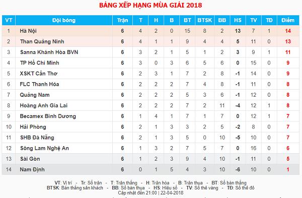 Bảng điểm V-League sau vòng sáu.