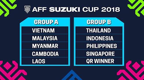 Hai bảng đấu AFF Cup 2018.
