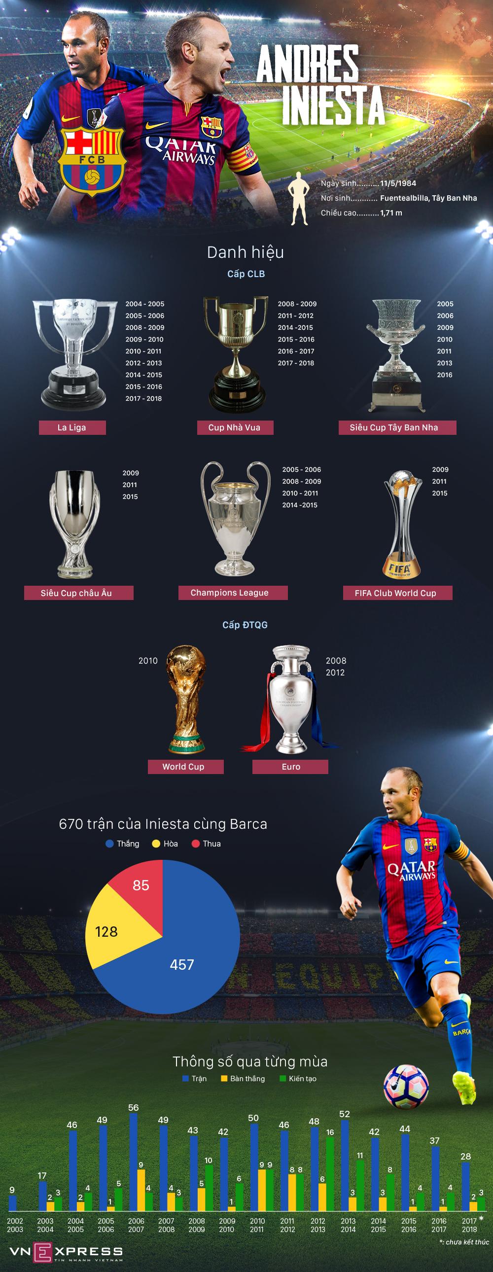 Andres Iniesta cống hiến như thế nào trong 22 năm ở Barca