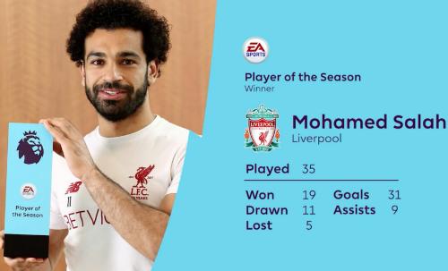Trong 35 trận có Salah tại Ngoại hạng Anh mùa này,Liverpool thắng 19, hoà 11 và chỉ thua năm.