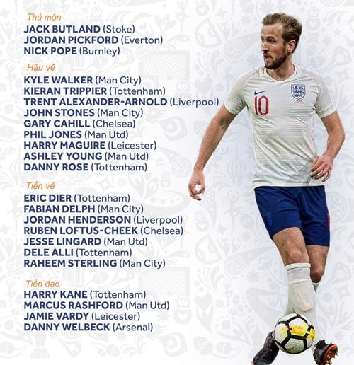 Đội hình tuyển Anh dự World Cup 2018. Ảnh: BR.
