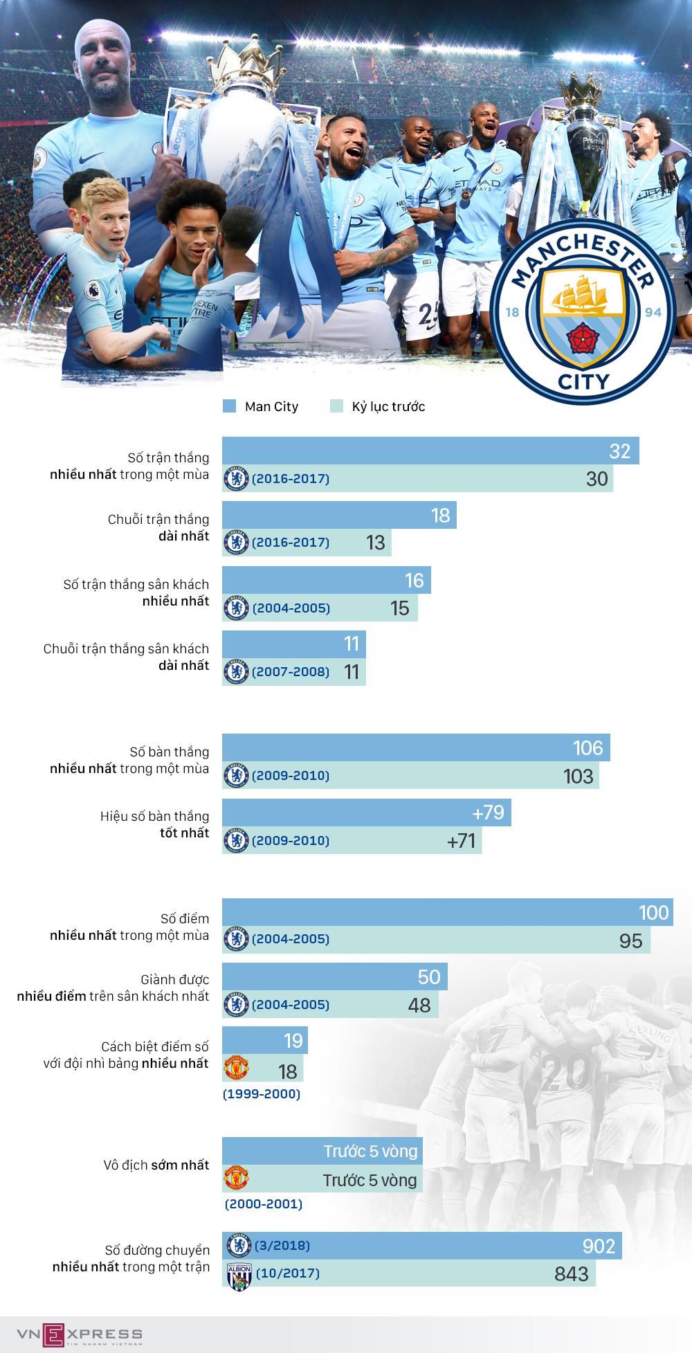 Man City và chuỗi kỷ lục tại Ngoại hạng Anh 2017-2018