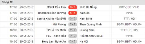 Để theo dõi những màn so tài đỉnh cao của vòng 10 V-League 2018 mọi lúc, mọi nơi, khán giả có thể tải ứng dụng Onme tại địa chỉ: http://onme.vn/app và soạn ONME gửi 191 để xem Truyền hình Onme - Hoàn toàn miễn phí.