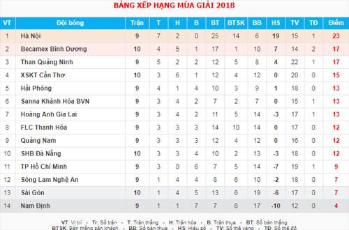 Hà Nội tiến tới kỉ lục 10 trận bất bại tại V-League 2018 - 3