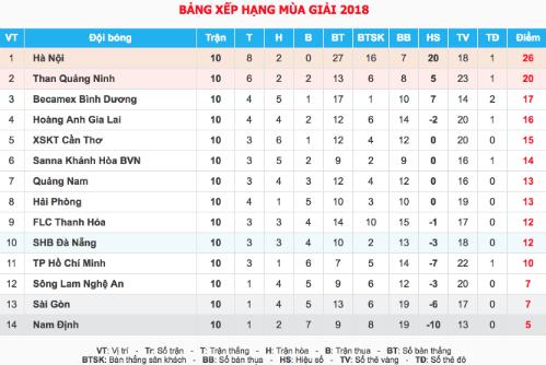 Mạc Hồng Quân ghi bàn phút 90, Quảng Ninh hạ Hải Phòng - 4