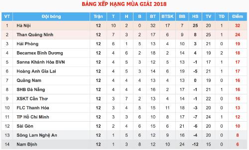 HLV SLNA không từ chức khi đội xuống áp chót bảng V-League - 3