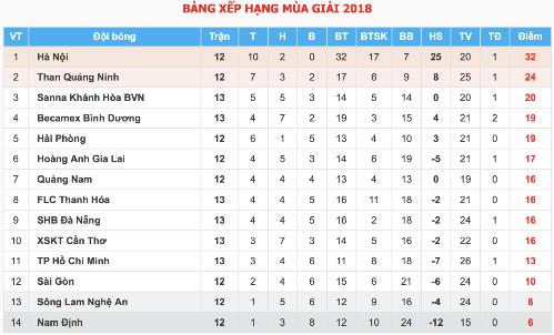 Kesley tái xuất V-League, CLB TP HCM vẫn chưa biết thắng - 3