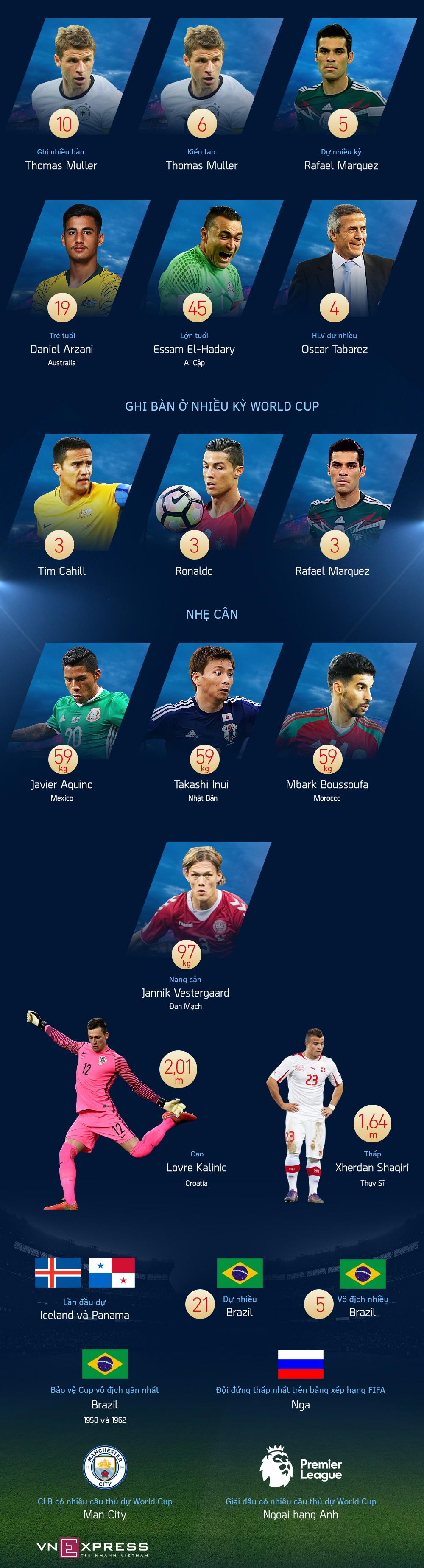 Những cái nhất ở World Cup 2018