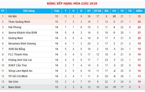 HAGL trắng tay vòng thứ ba liên tiếp ở V-League - 1
