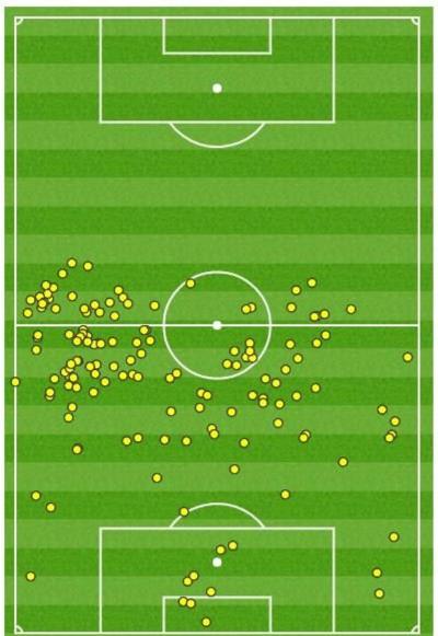 Vị trí chạm bóng của các cầu thủ Nhật Bản từ phút 76 - thời điểm Colombia mở tỷ số trận gặp Senegal. Ảnh: Opta.