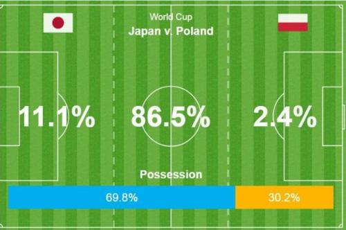 Nhật Bản kiểm soát 70% thời lượng bóng trong năm phút cuối, nhưng chỉ quanh quẩn ở giữa sân. Ảnh: Opta.