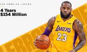 LeBron James nhận 154 triệu đôla khi gia nhập LA Lakers