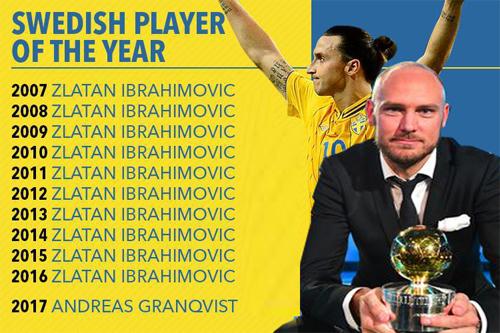 Sau Ibrahimovic, bóng đá Thụy Điển đã tìm được một biểu tượng mới ở Granqvist.