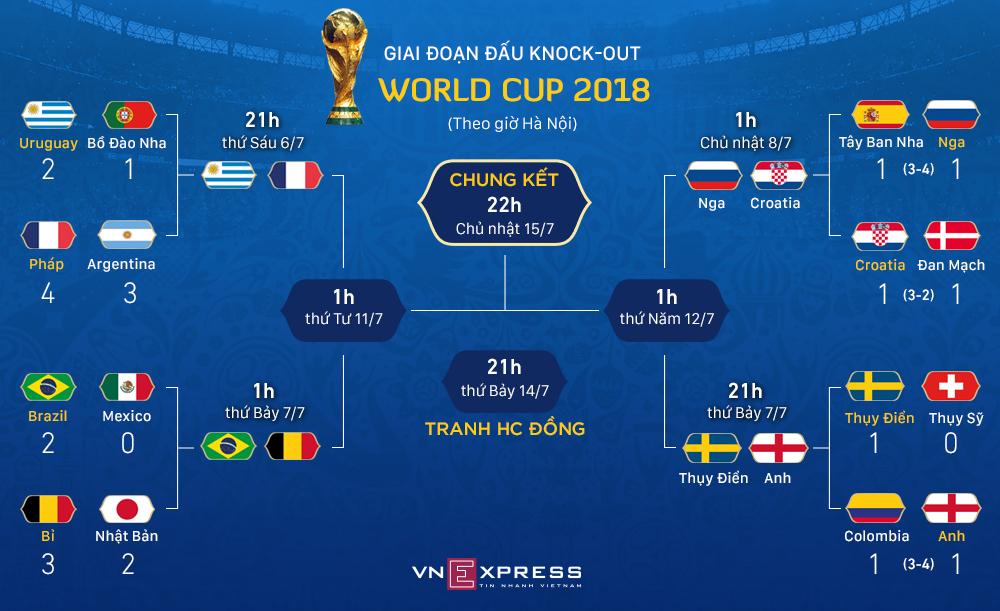 Lịch thi đấu giai đoạn knock-out World Cup 2018