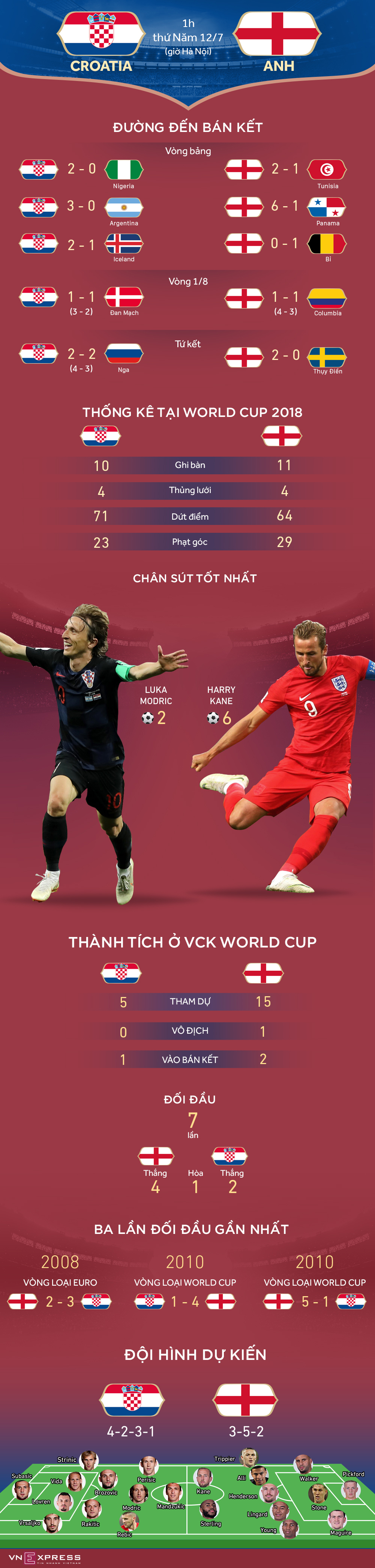 Croatia - Anh: Hàng tiền vệ đẳng cấp đấu sát thủ săn bàn