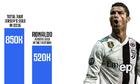 Áo đấu Ronaldo bán chạy gấp 52 lần của Neymar