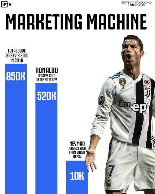 Ronaldo được coi là Cỗ máy marketing. Ảnh: ITV.