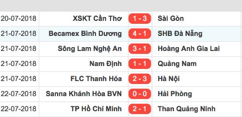 Kết quả vòng 20 V-League 2018