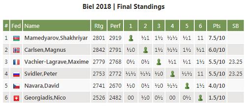 Bảng điểm chung cuộc giải cờ vua Biel.
