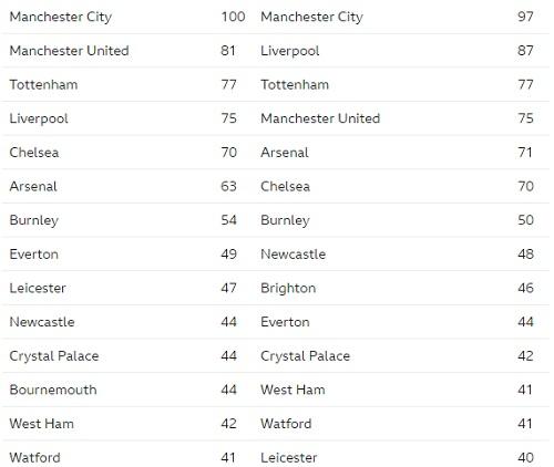 Bảng điểm của nhómđầu Ngoại hạng Anh mùa trước so sánh với kết quảnghiên cứu. Ảnh: BBC.