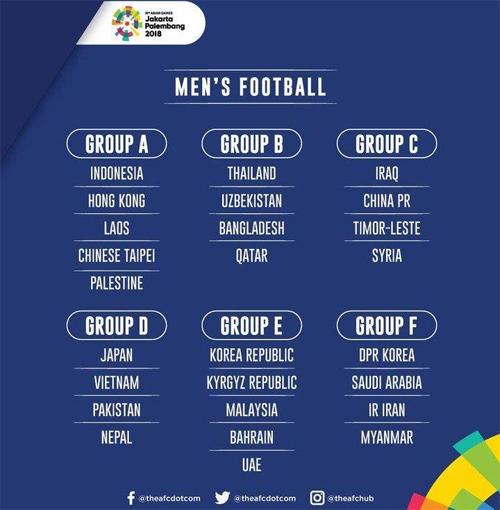 Kết quả bốc thăm cuối cùng củabóng đá nam Asiad 2018. Ảnh: AFC.