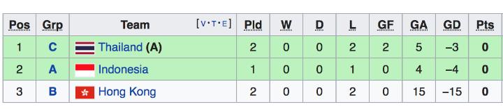 Bảng thứ tự các đội xếp thứ ba có thành tích tốt nhất.