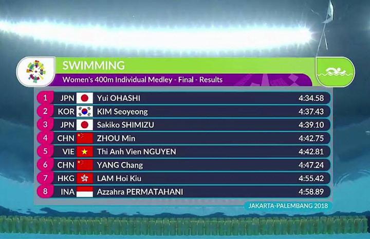 Kết quà thi chung kết 400m cá nhân hỗn hợp Asiad 2018.