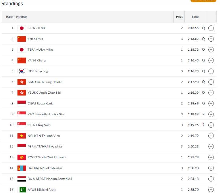 Bảng kết quả chung cuộc các VĐV tranh tài ở nội dung 200m cá nhân hỗn hợp Asiad 2018 sáng nay.